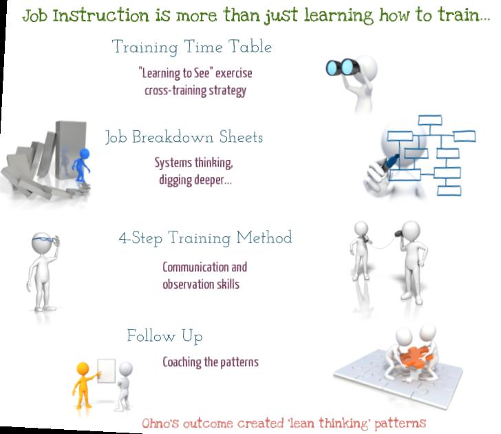 using job breakdown sheet as work instruction