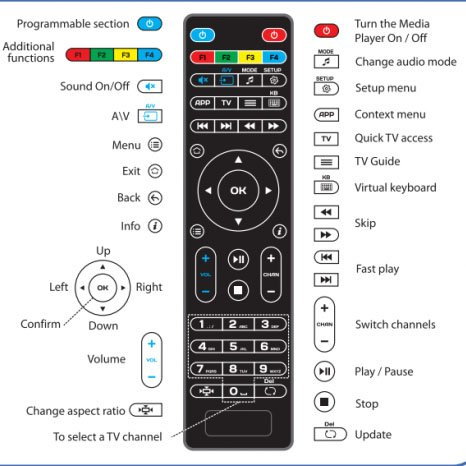 android tv box vancouver instructions