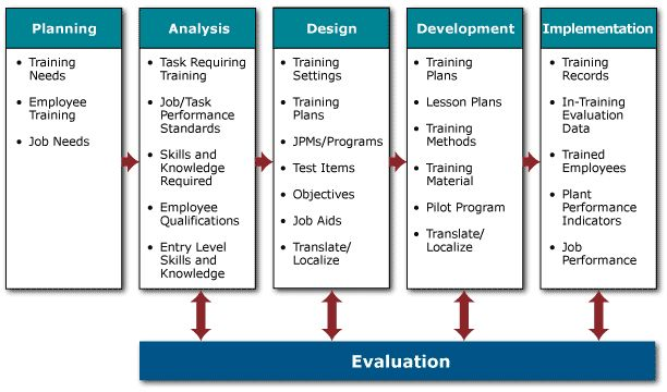 instructional systematic design model 5 processes