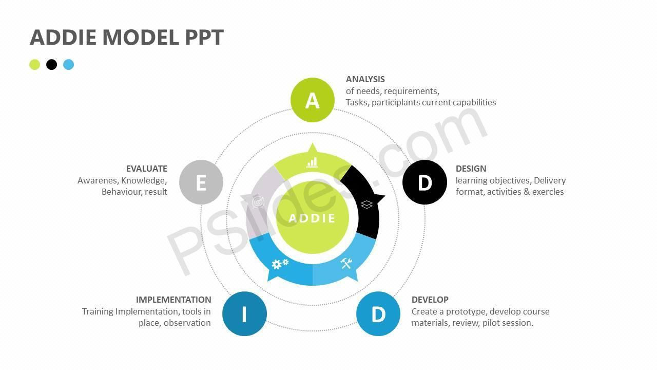 instructional traing design model