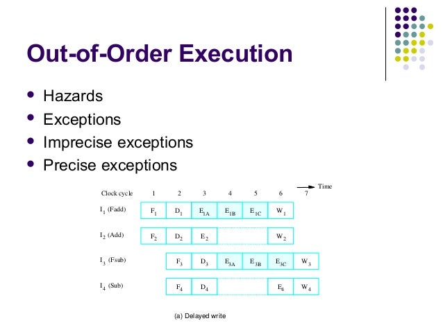 out of order instruction execution