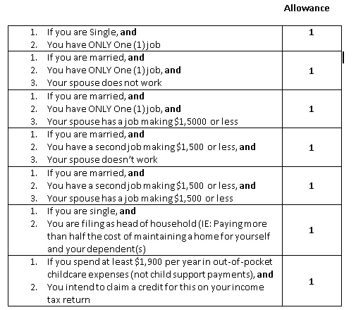 w 4 instructions allowances